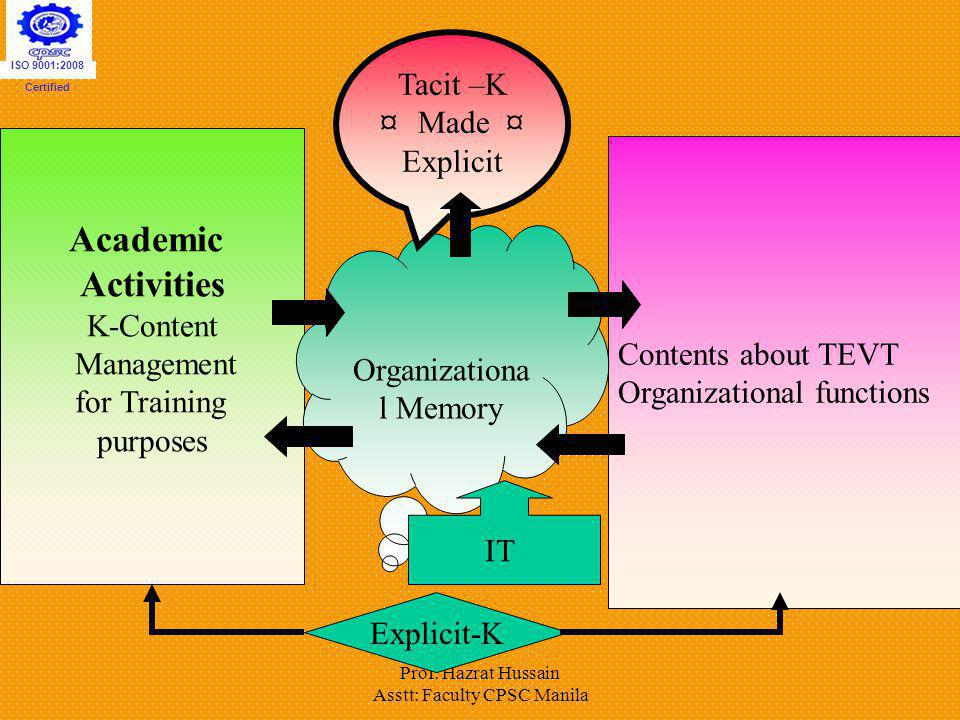 Academic Activities Tacit –K ¤ Made ¤ Explicit K-Content Management