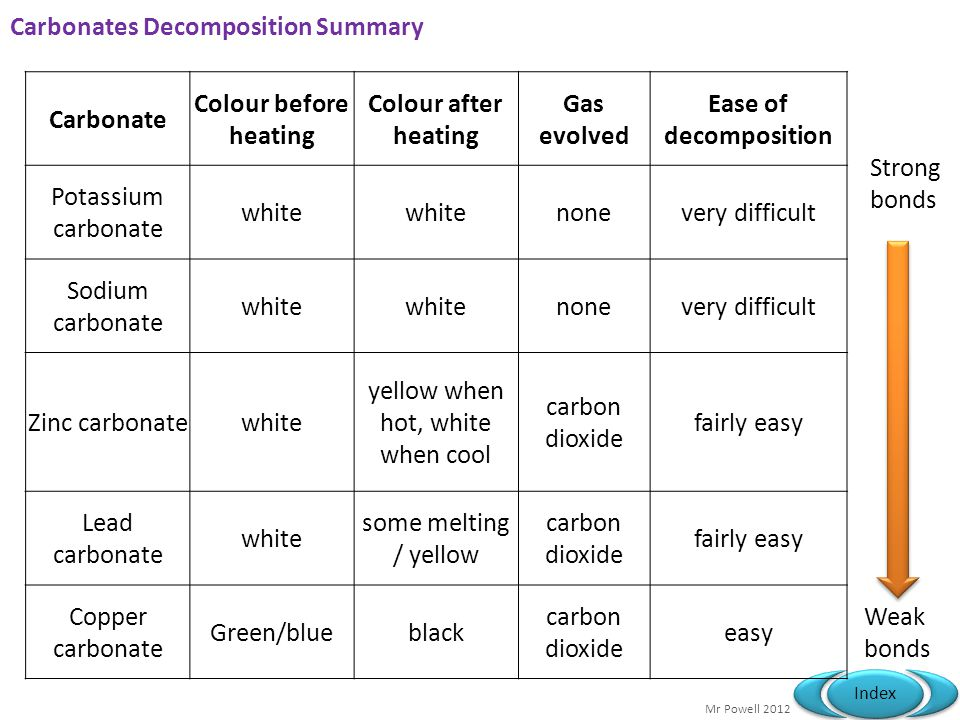 Carbonates Decomposition Summary