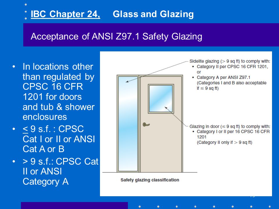 IBC Chapter 24, Glass and Glazing Acceptance of ANSI Z97