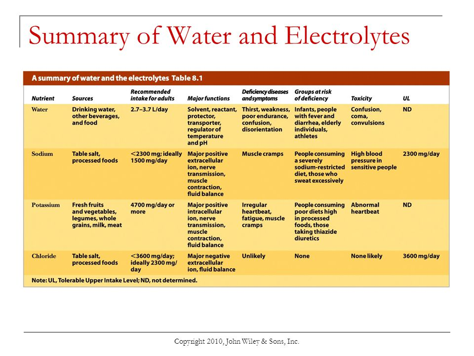 Summary of Water and Electrolytes
