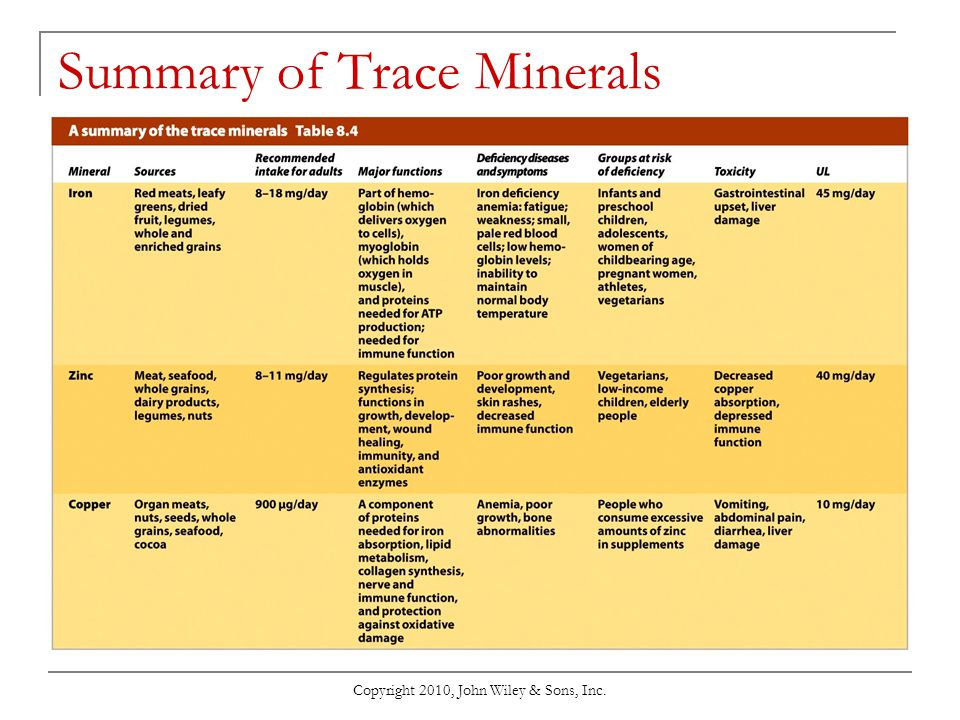 Summary of Trace Minerals
