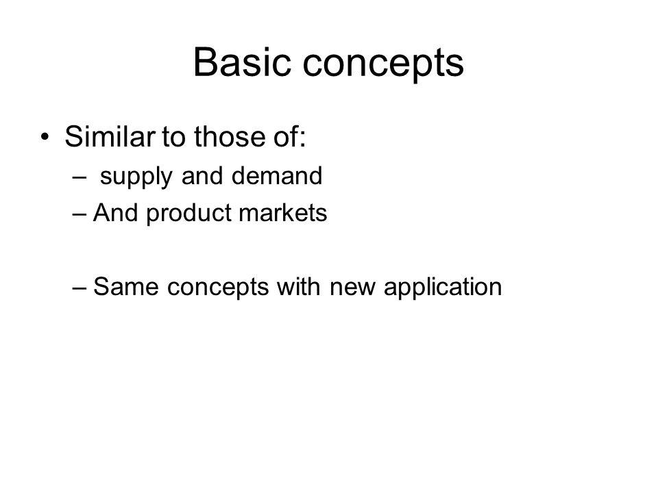 Basic concepts Similar to those of: supply and demand
