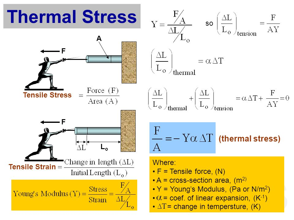 Thermal Stress (thermal stress) so A F Tensile Stress F Lo Where: