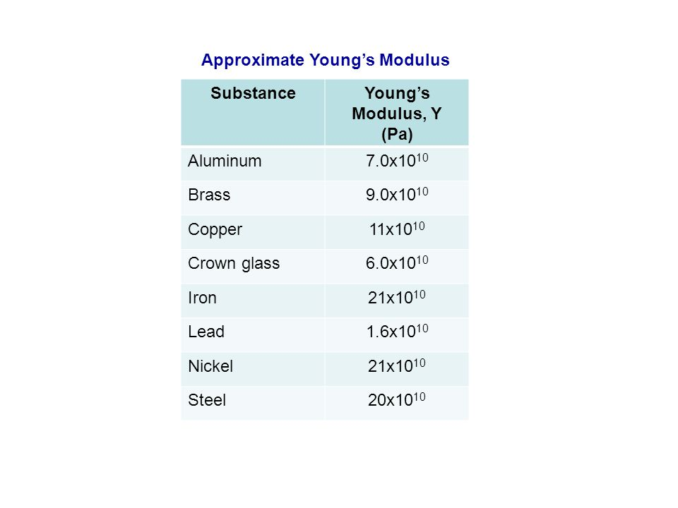 Approximate Young's Modulus