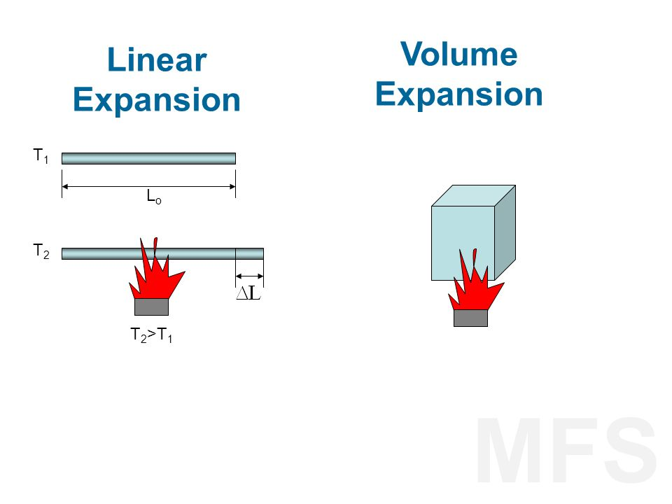 Volume Expansion Linear Expansion T1 Lo T2 T2>T1 MFS