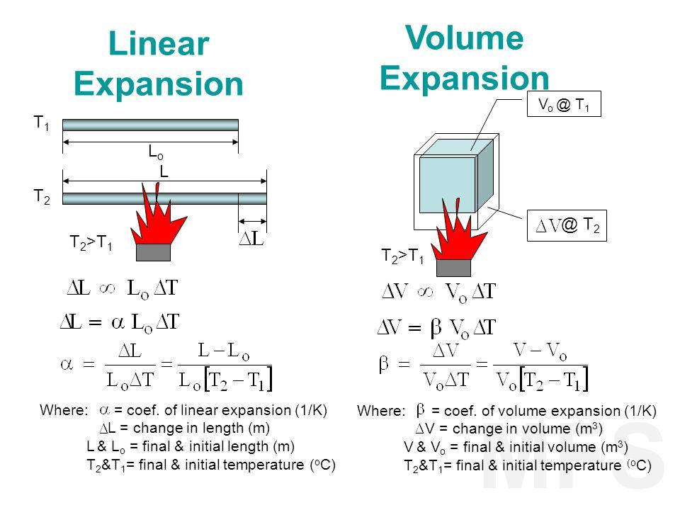 MFS Volume Expansion Linear Expansion T1 Lo L T2 @ T2 T2>T1