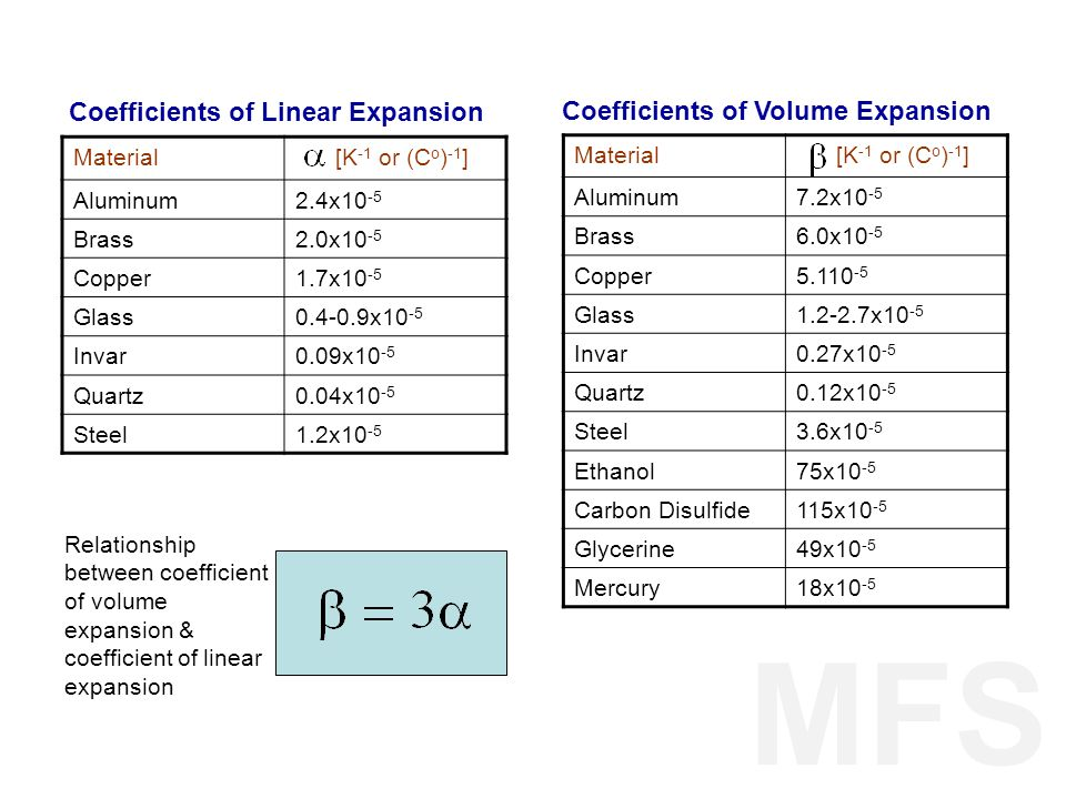 MFS Coefficients of Linear Expansion Coefficients of Volume Expansion