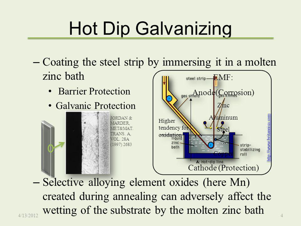 Hot Dip Galvanizing Coating the steel strip by immersing it in a molten zinc bath. Barrier Protection.