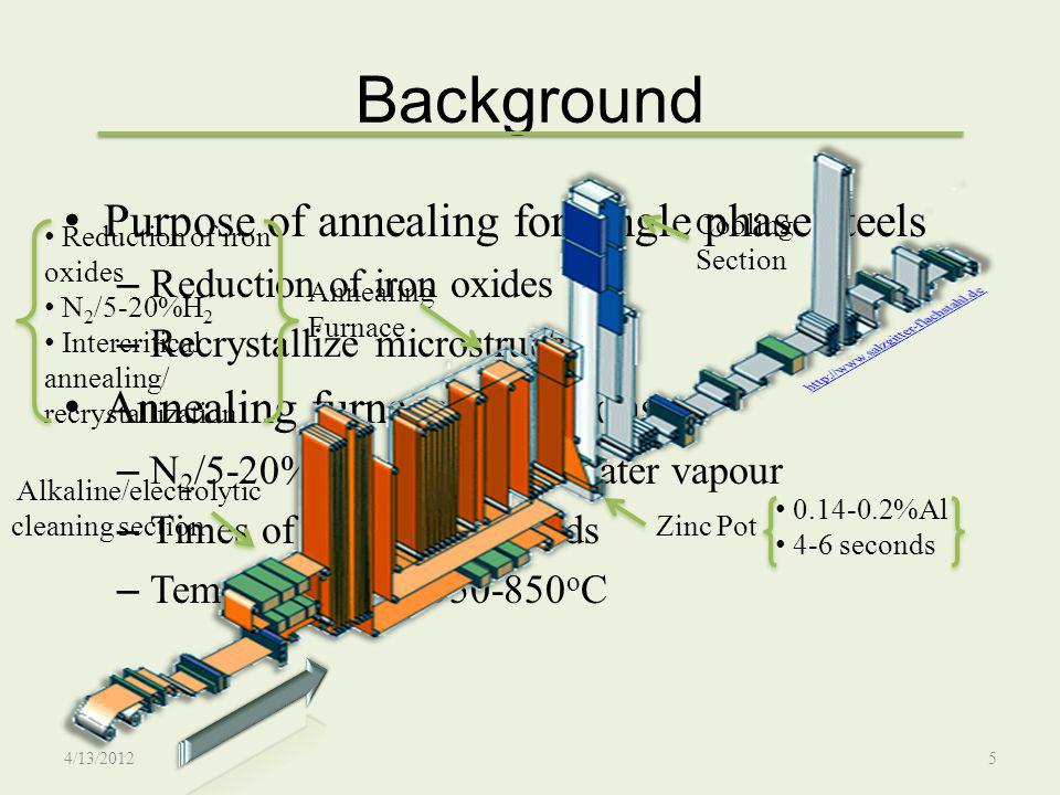 Background Purpose of annealing for single phase steels