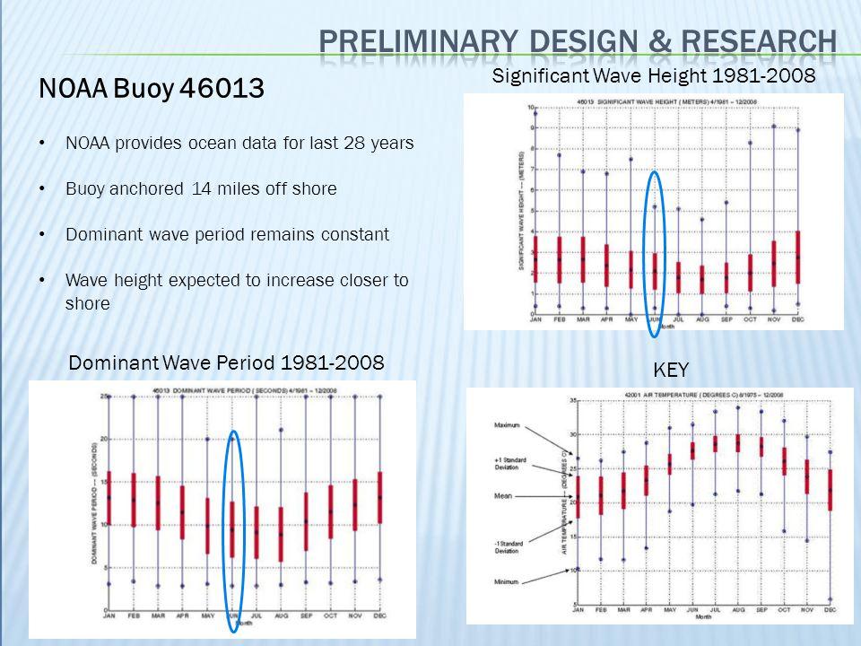 Preliminary design & Research