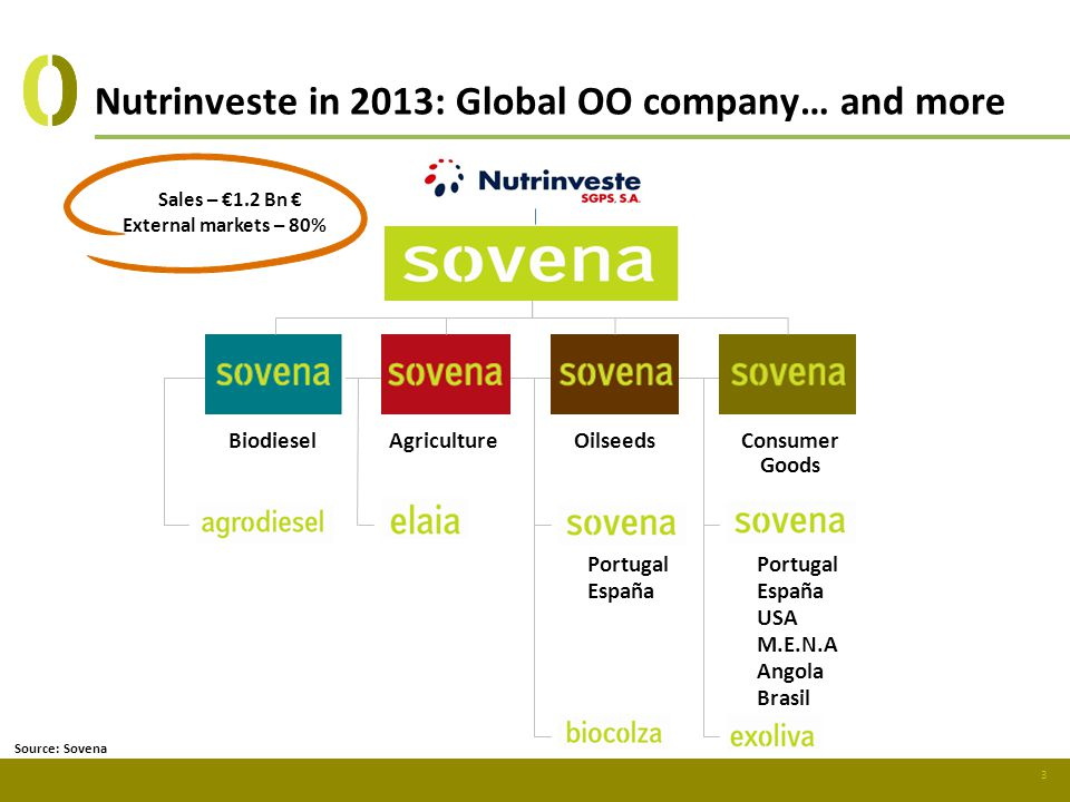 Nutrinveste in 2013: Global OO company… and more