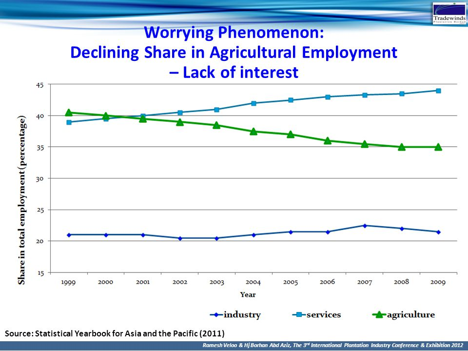 Worrying Phenomenon: Declining Share in Agricultural Employment – Lack of interest