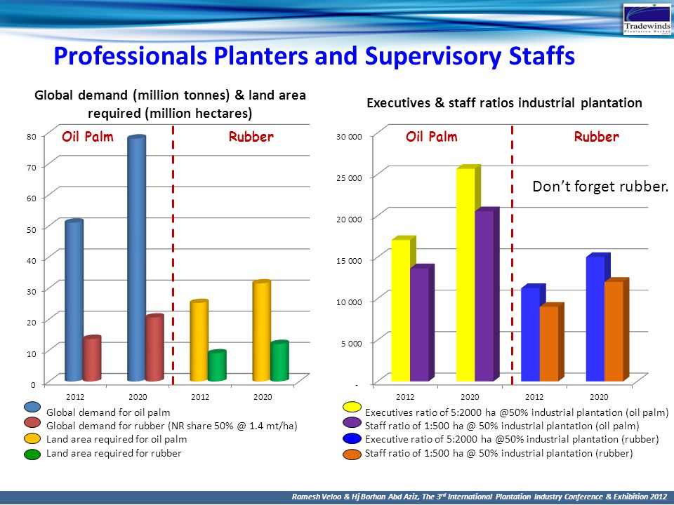 Professionals Planters and Supervisory Staffs