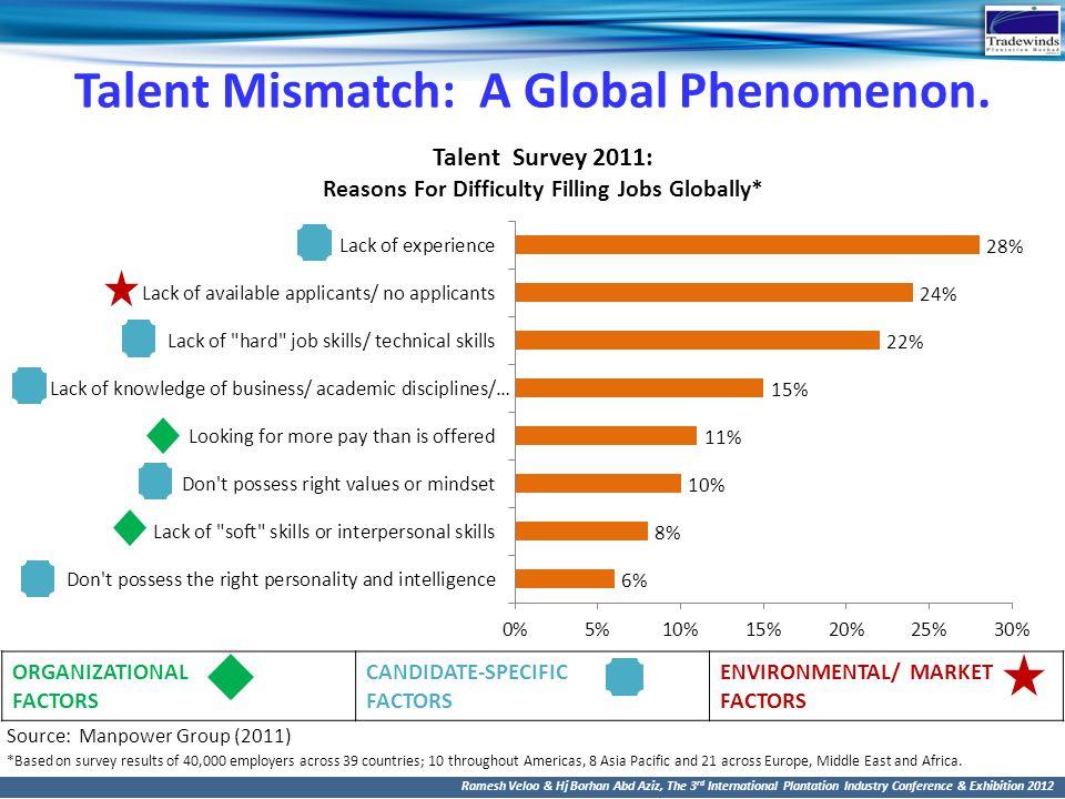 Talent Mismatch: A Global Phenomenon.