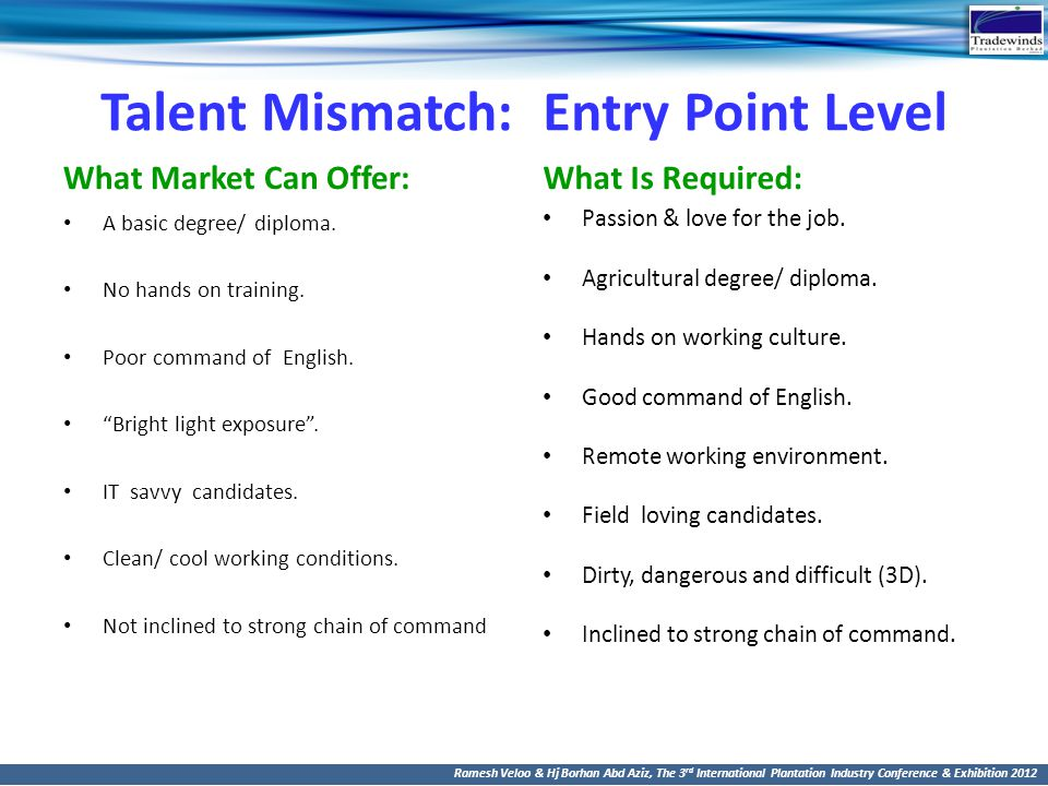 Talent Mismatch: Entry Point Level