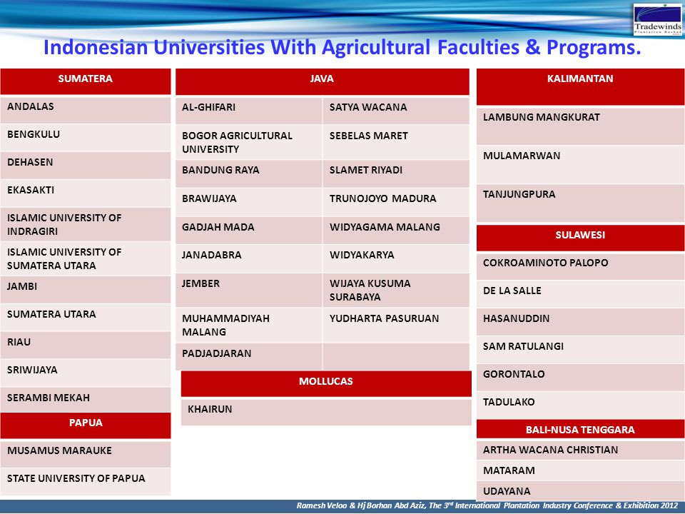 Indonesian Universities With Agricultural Faculties & Programs.