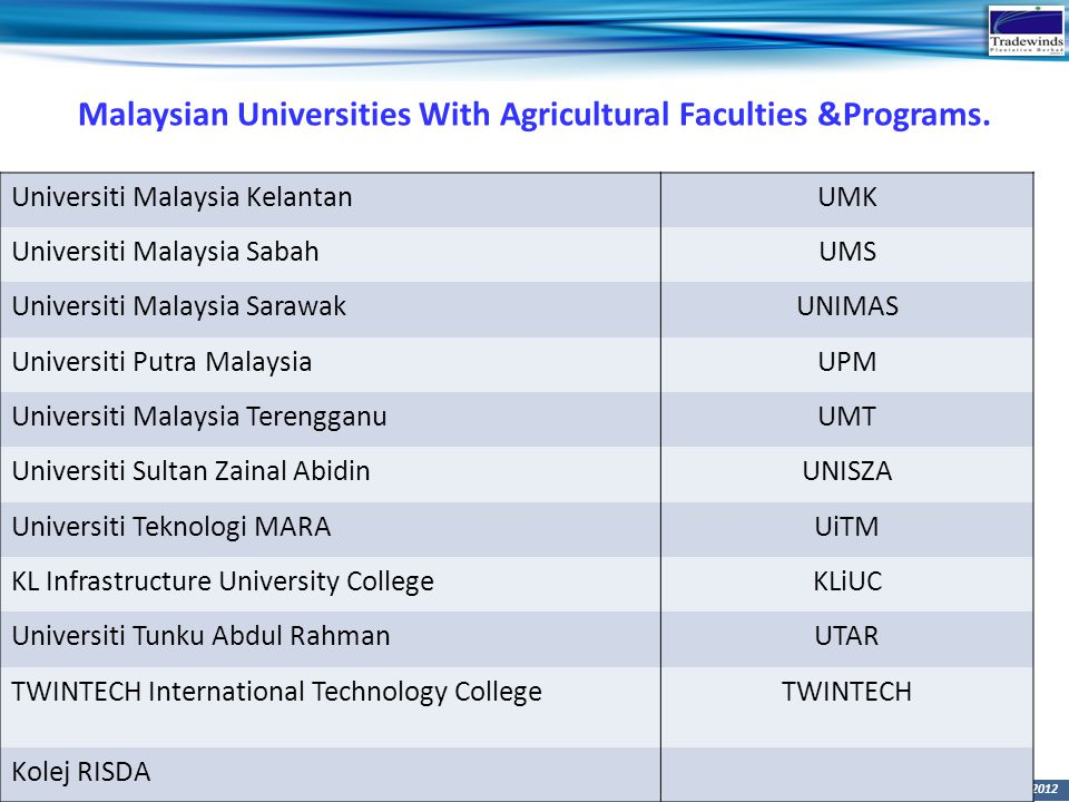 Malaysian Universities With Agricultural Faculties &Programs.
