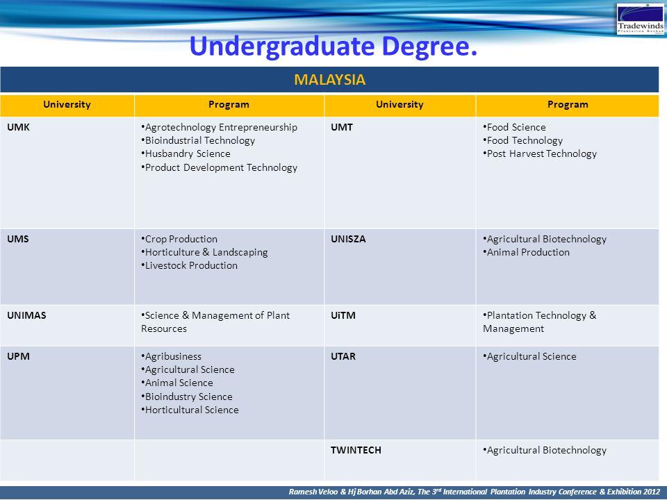 Undergraduate Degree. MALAYSIA University Program UMK