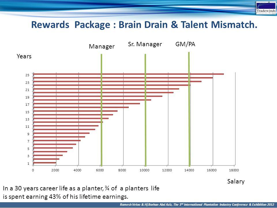 Rewards Package : Brain Drain & Talent Mismatch.