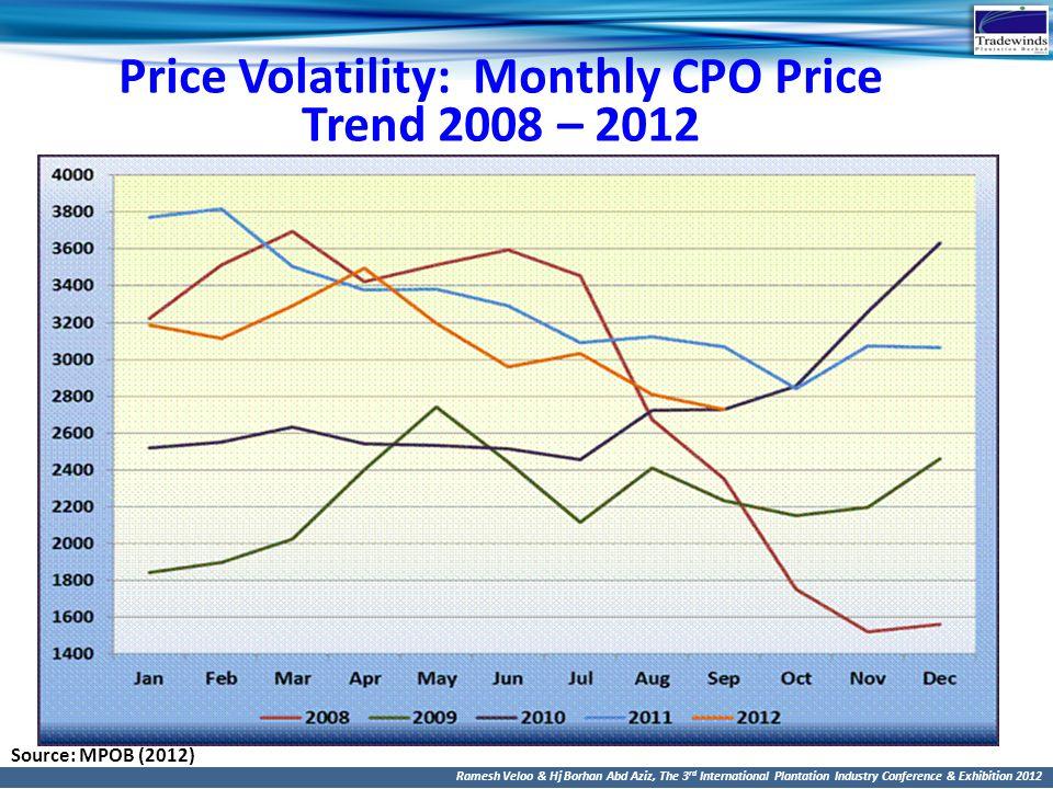 Price Volatility: Monthly CPO Price Trend 2008 – 2012