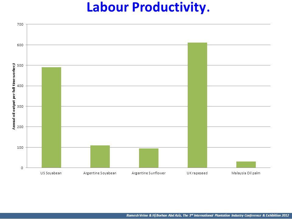 Labour Productivity.