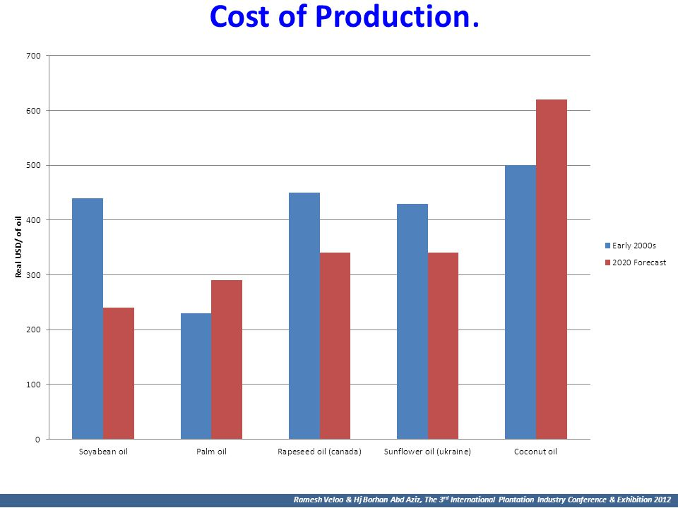Cost of Production.
