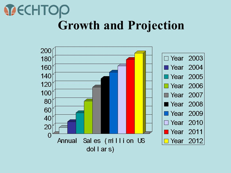 Growth and Projection