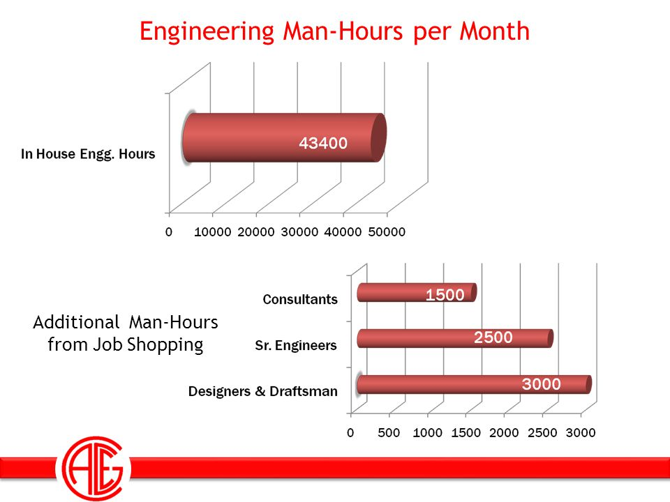 Engineering Man-Hours per Month
