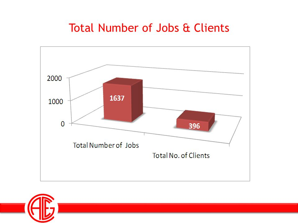 Total Number of Jobs & Clients