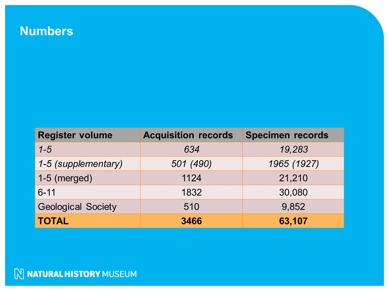Numbers Register volume Acquisition records Specimen records 1-5 634