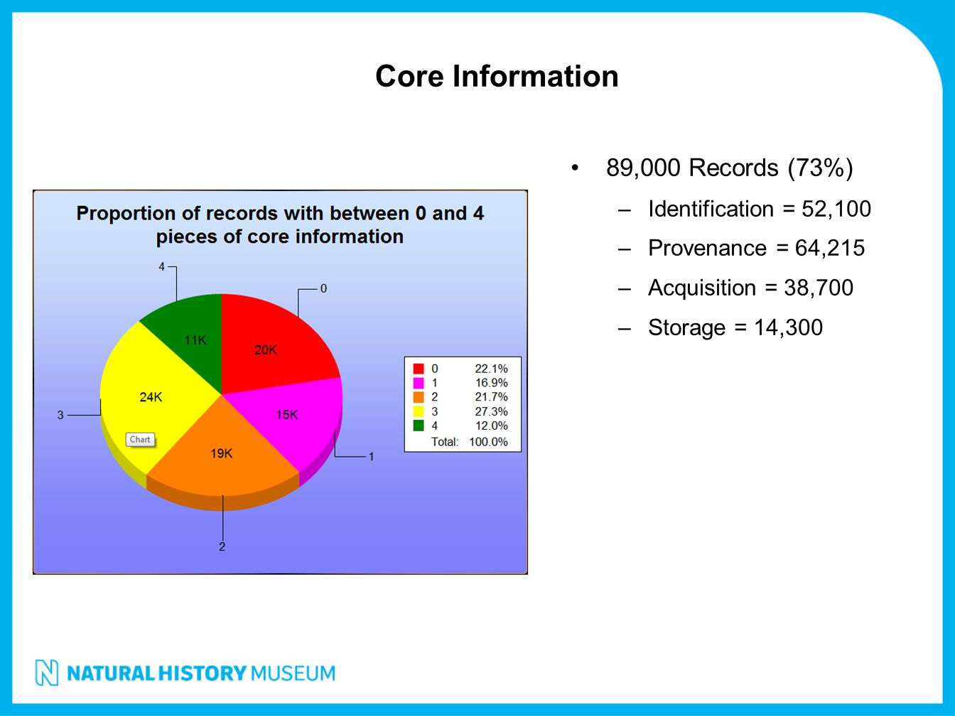 Core Information 89,000 Records (73%) Identification = 52,100