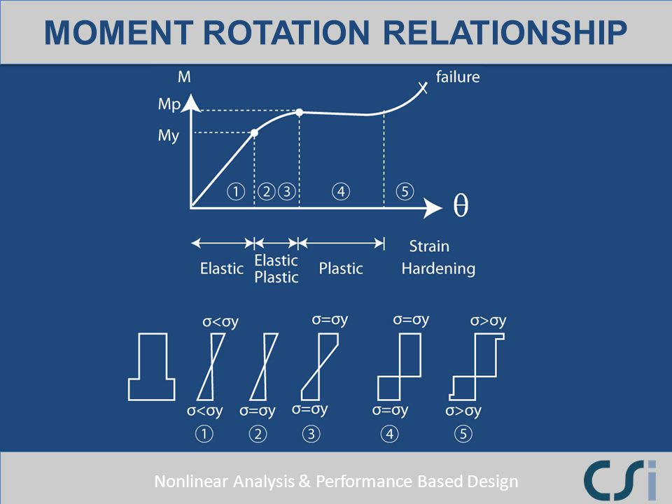 MOMENT ROTATION RELATIONSHIP