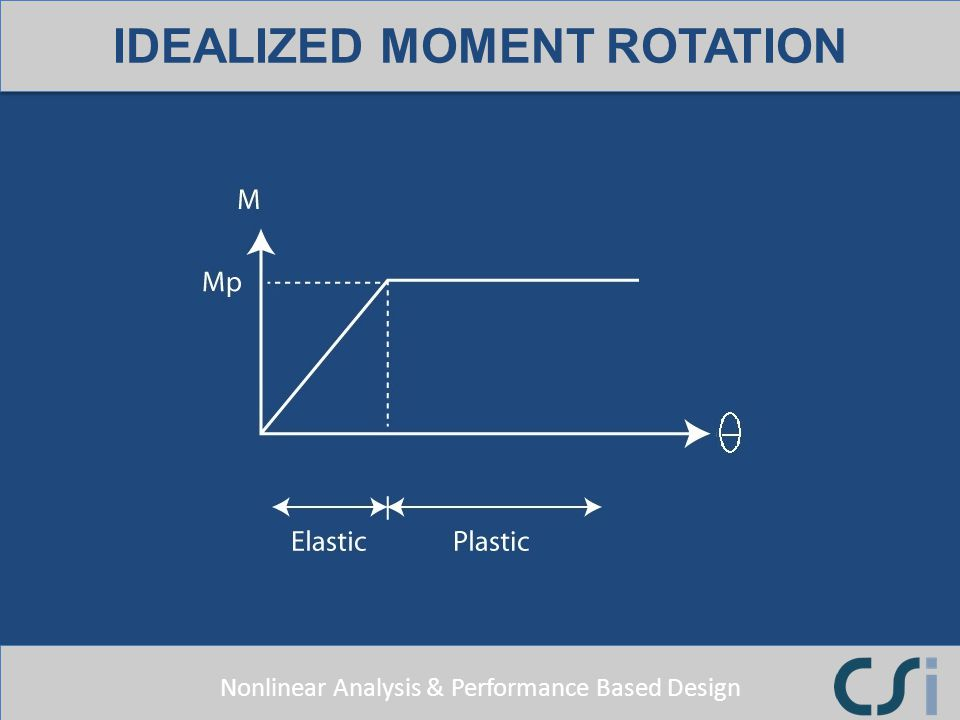 IDEALIZED MOMENT ROTATION