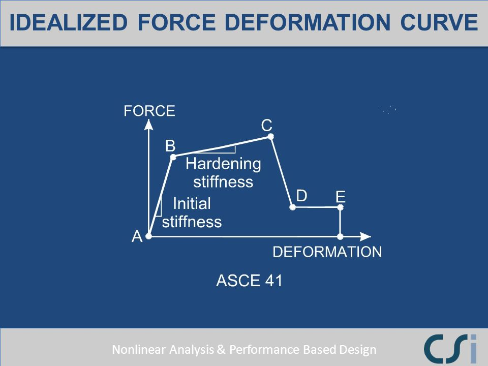 IDEALIZED FORCE DEFORMATION CURVE