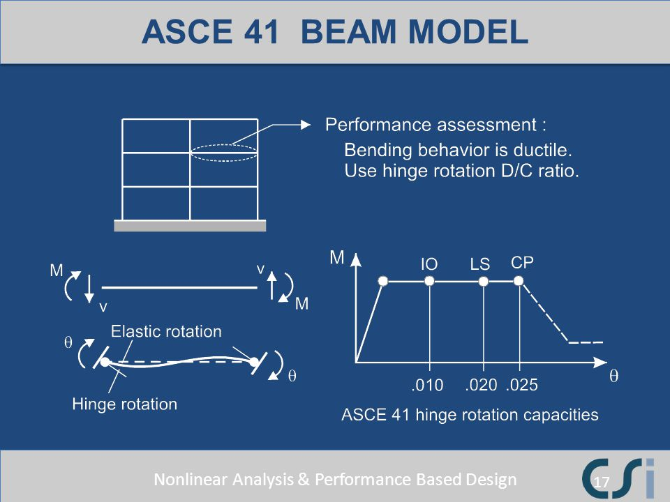 ASCE 41 BEAM MODEL These capacities are for compact, laterally braced beams. The capacities are smaller for non-compact beams.