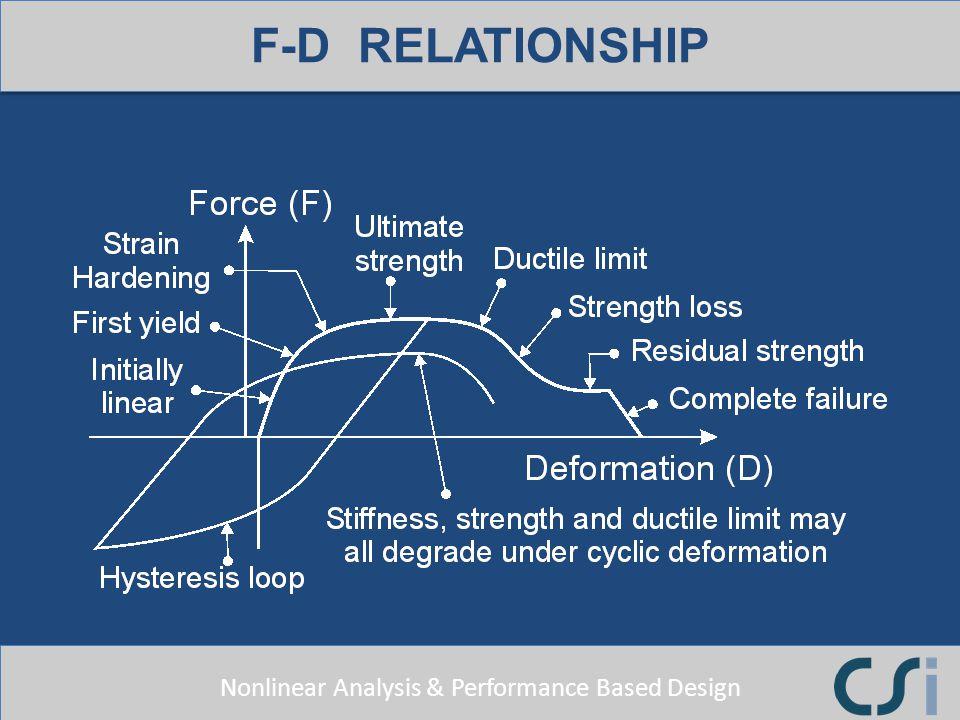 F-D RELATIONSHIP