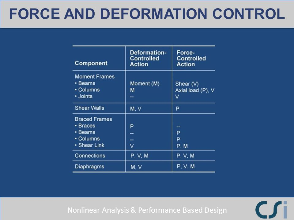 FORCE AND DEFORMATION CONTROL