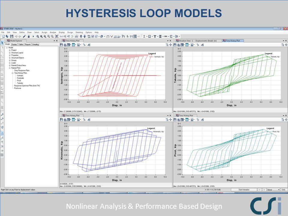HYSTERESIS LOOP MODELS