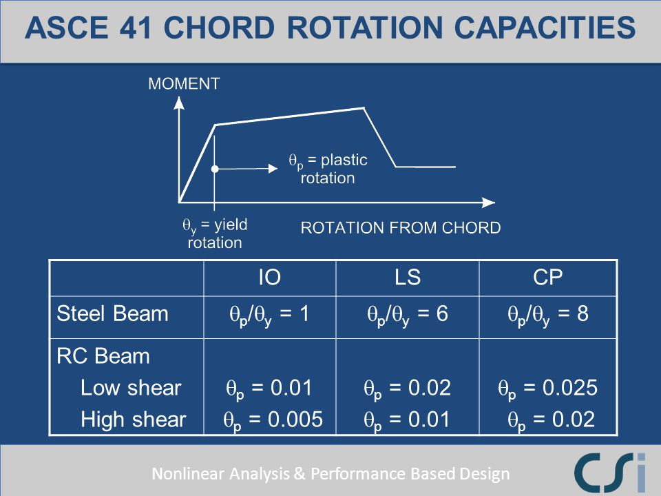 ASCE 41 CHORD ROTATION CAPACITIES