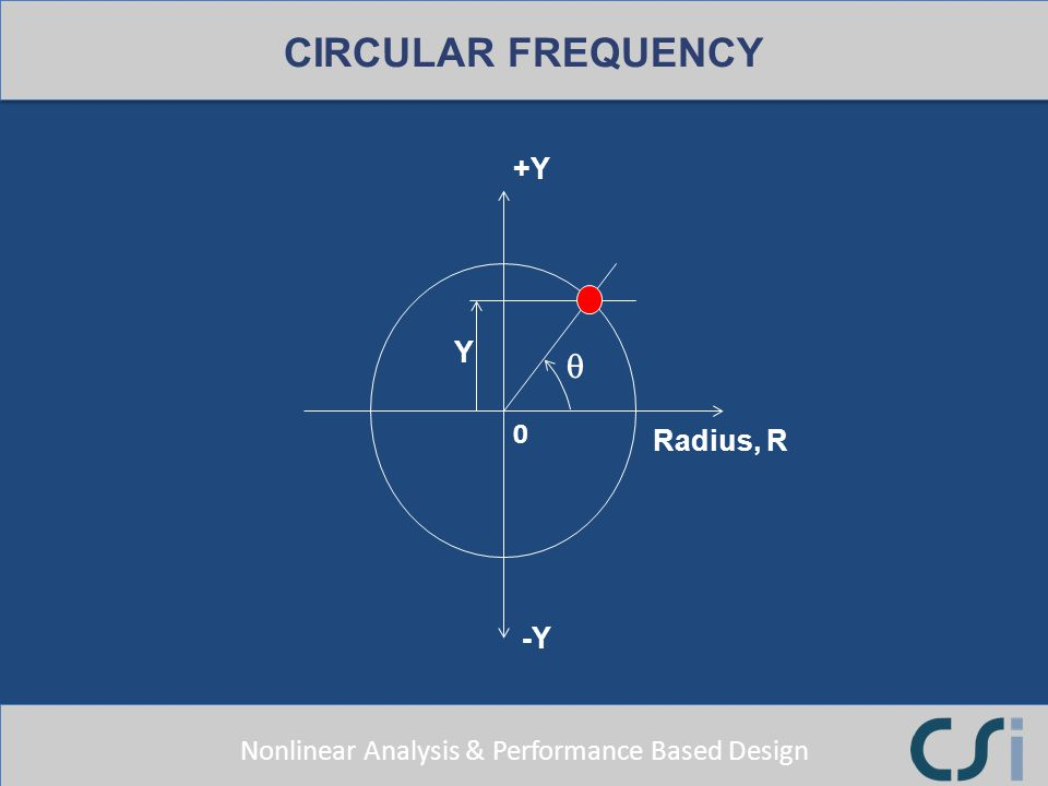 CIRCULAR FREQUENCY +Y Y q Radius, R -Y