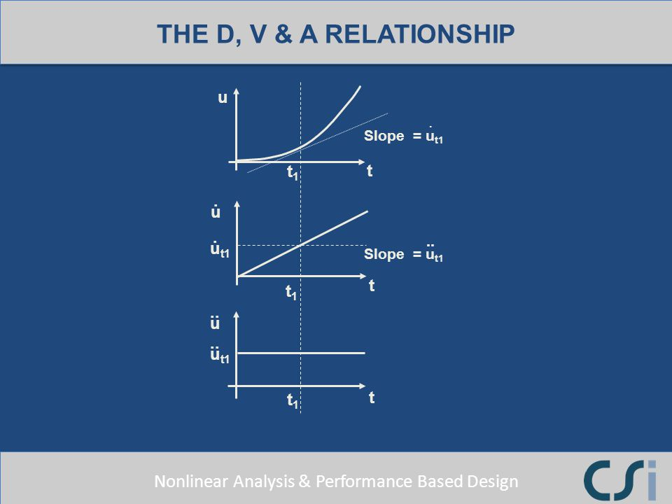 THE D, V & A RELATIONSHIP u . t ut1 .. Slope = ut1 t1