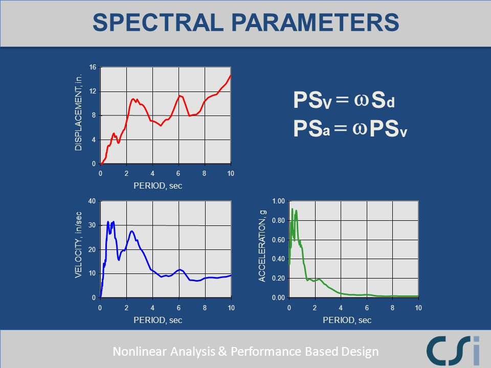 SPECTRAL PARAMETERS S PS w = V d a v DISPLACEMENT, in. PERIOD, sec