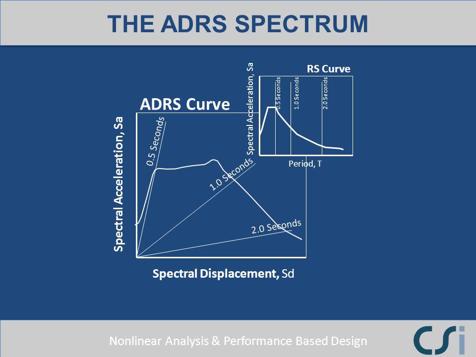 Spectral Acceleration, Sa