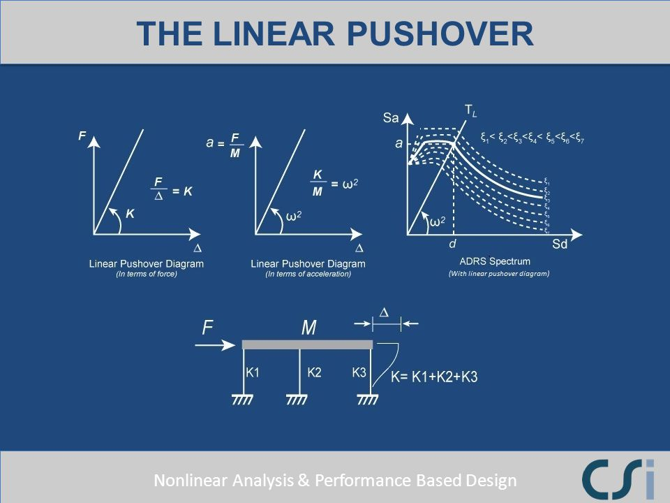 THE LINEAR PUSHOVER