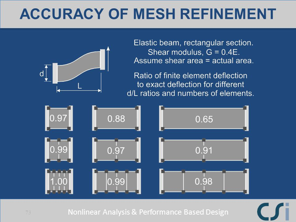 ACCURACY OF MESH REFINEMENT