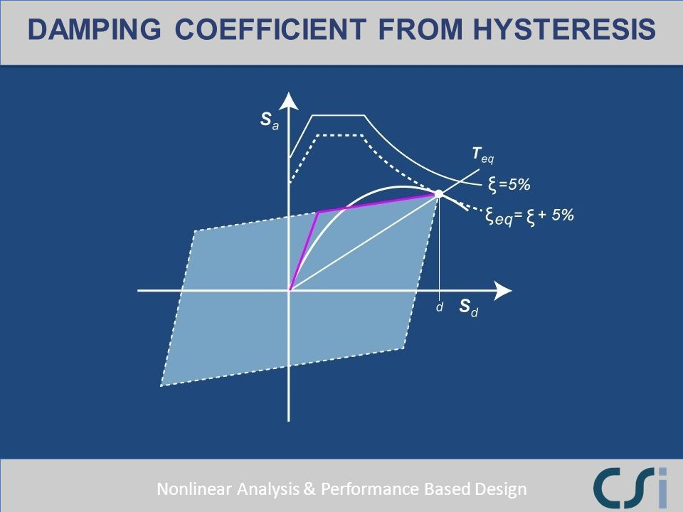 DAMPING COEFFICIENT FROM HYSTERESIS