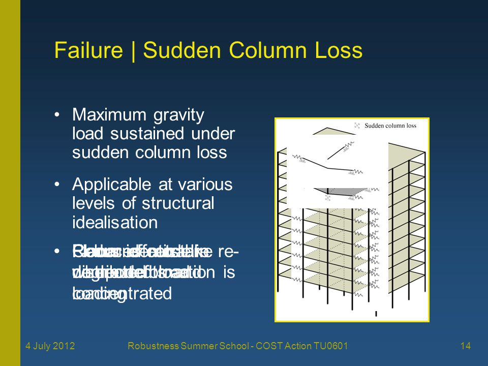Failure | Sudden Column Loss