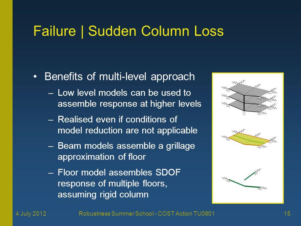 Failure | Sudden Column Loss