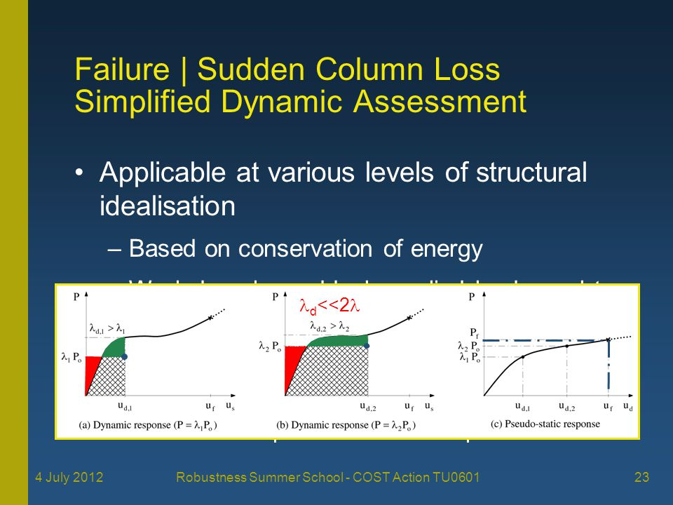 Simplified Dynamic Assessment