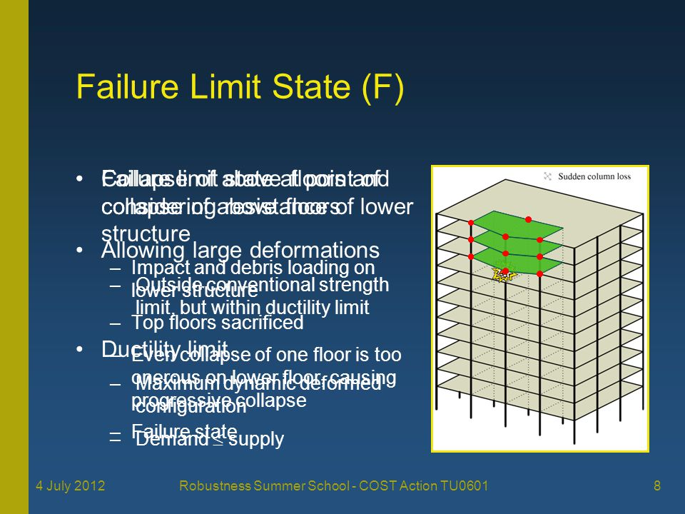 Failure Limit State (F)